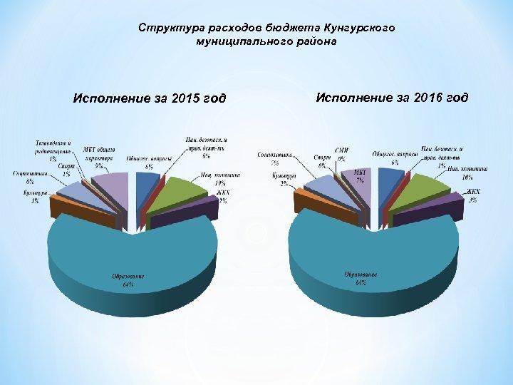 Структура расходов бюджета Кунгурского муниципального района Исполнение за 2015 год Исполнение за 2016 год