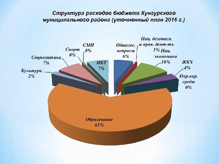 Структура расходов бюджета Кунгурского муниципального района (уточненный план 2016 г. )