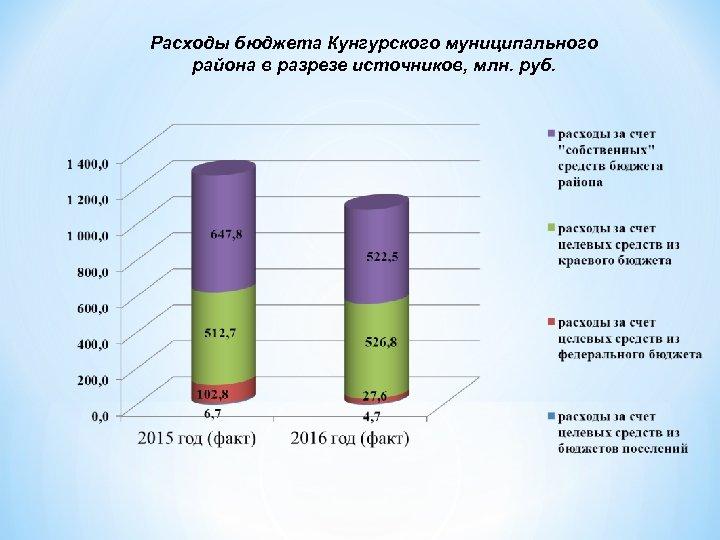 Расходы бюджета Кунгурского муниципального района в разрезе источников, млн. руб.