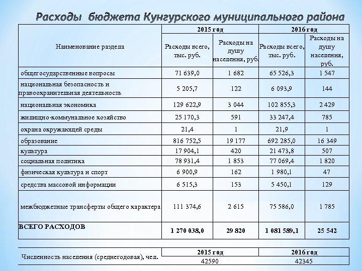 2015 год Наименование раздела общегосударственные вопросы национальная безопасность и правоохранительная деятельность 2016 год Расходы