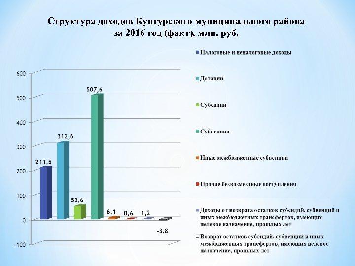 Структура доходов Кунгурского муниципального района за 2016 год (факт), млн. руб.