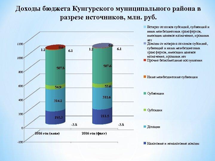 Доходы бюджета Кунгурского муниципального района в разрезе источников, млн. руб. 1200 1. 2 0.