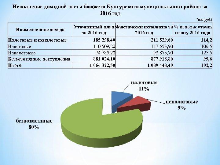 Исполнение доходной части бюджета Кунгурского муниципального района за 2016 год (тыс. руб. ) Уточненный