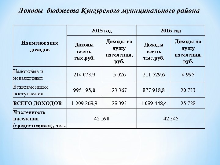 Доходы бюджета Кунгурского муниципального района 2015 год 2016 год Доходы всего, тыс. руб. Доходы
