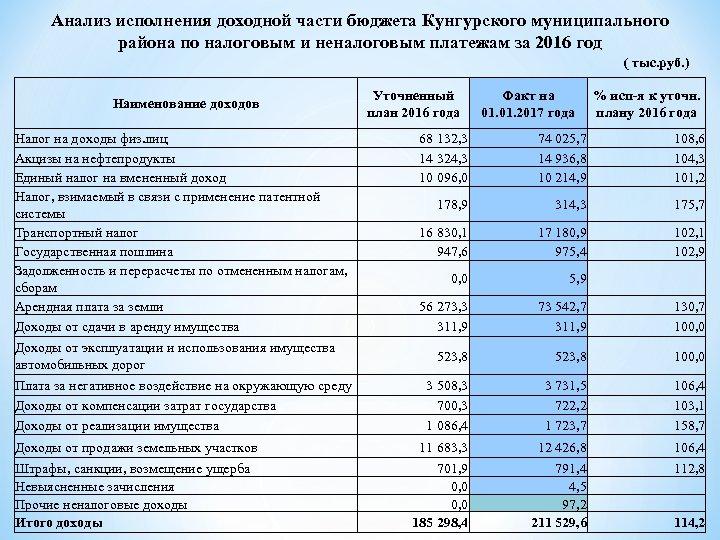 Анализ исполнения доходной части бюджета Кунгурского муниципального района по налоговым и неналоговым платежам за