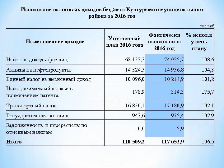 Исполнение налоговых доходов бюджета Кунгурского муниципального района за 2016 год тыс. руб. Наименование доходов