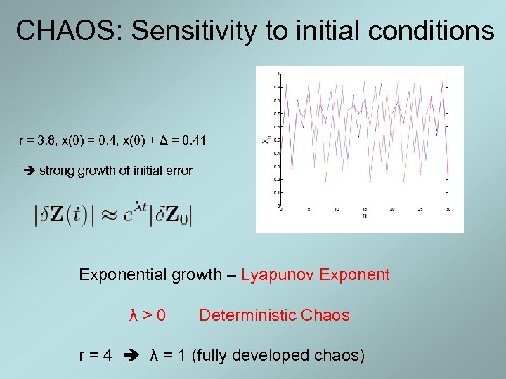CHAOS: Sensitivity to initial conditions r = 3. 8, x(0) = 0. 4, x(0)