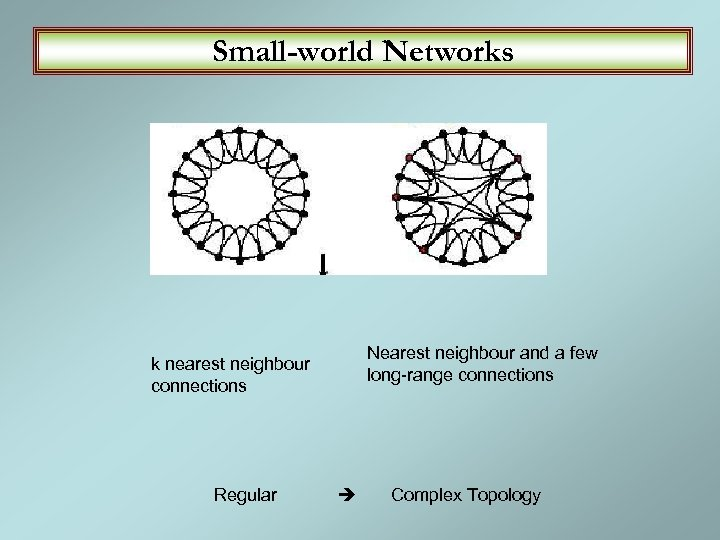 Small-world Networks k nearest neighbour connections Nearest neighbour and a few long-range connections Regular