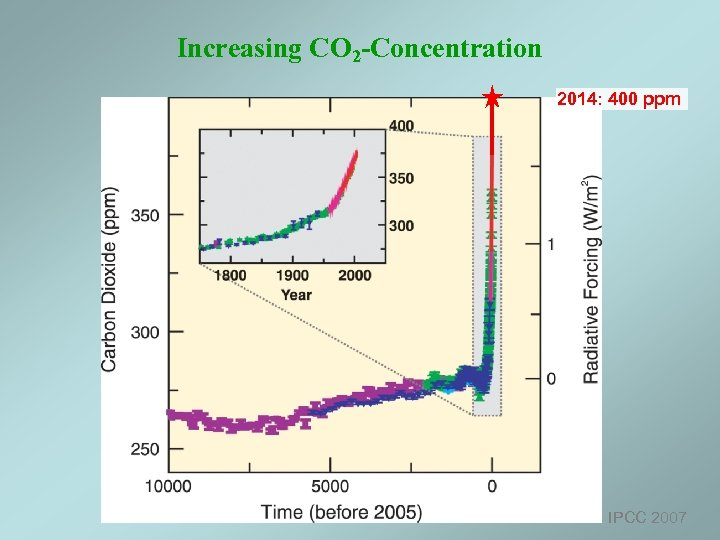 Increasing CO 2 -Concentration 2014: 400 ppm IPCC 2007