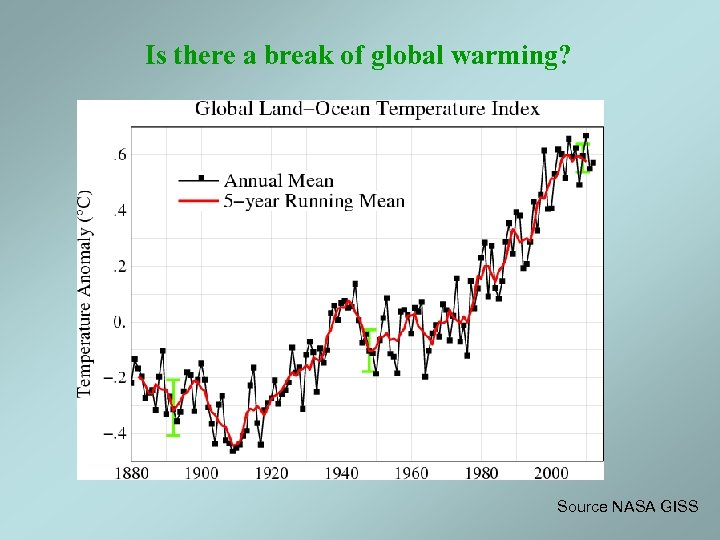 Is there a break of global warming? Source NASA GISS