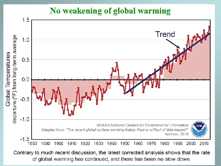 No weakening of global warming