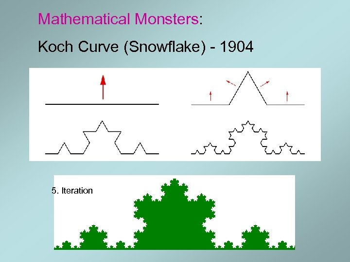 Mathematical Monsters: Koch Curve (Snowflake) - 1904 5. Iteration