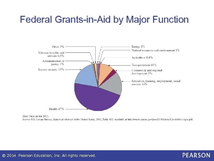 Federal Grants-in-Aid by Major Function © 2014 Pearson Education, Inc. All rights reserved.