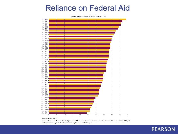 Reliance on Federal Aid