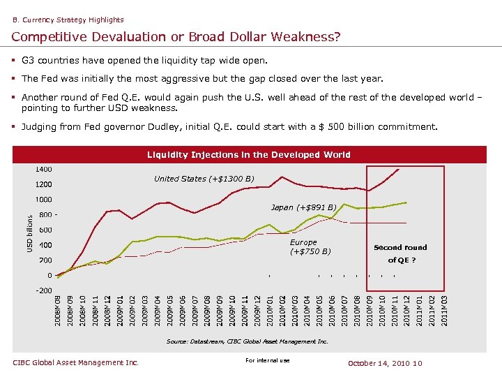 B. Currency Strategy Highlights Competitive Devaluation or Broad Dollar Weakness? § G 3 countries