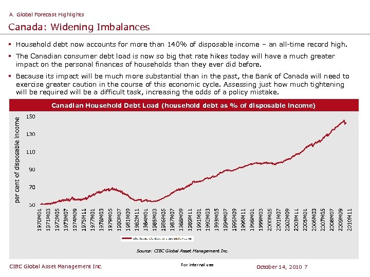 A. Global Forecast Highlights Canada: Widening Imbalances § Household debt now accounts for more