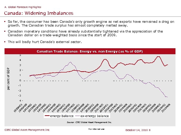 A. Global Forecast Highlights Canada: Widening Imbalances § So far, the consumer has been