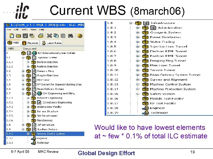 Current WBS (8 march 06) Would like to have lowest elements at ~ few