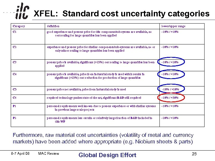 XFEL: Standard cost uncertainty categories Category definition lower/upper range C 1 good experience and