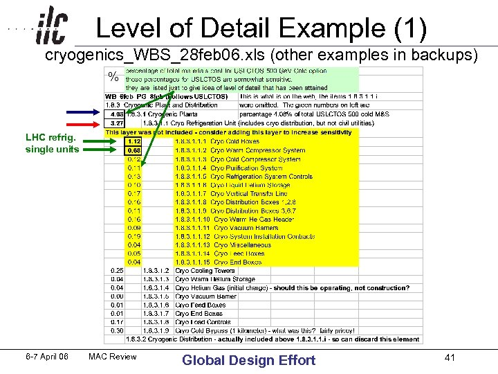 Level of Detail Example (1) cryogenics_WBS_28 feb 06. xls (other examples in backups) %