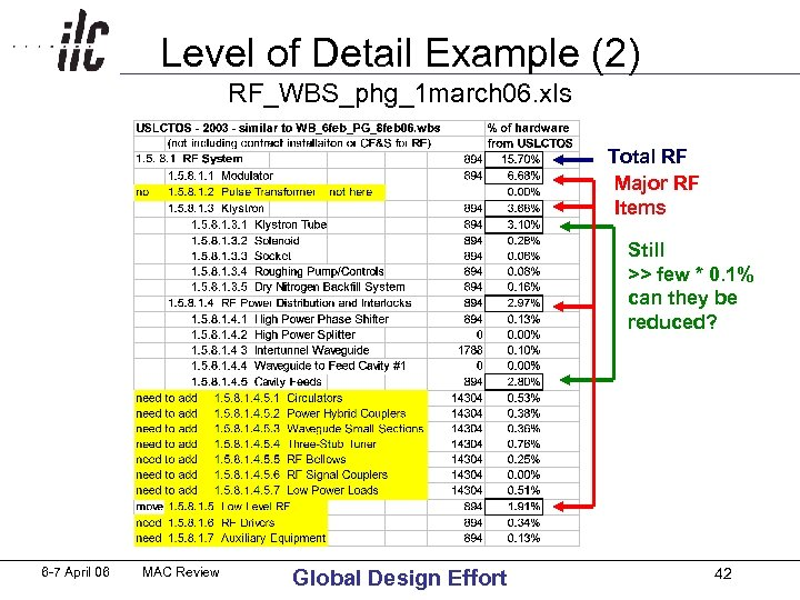 Level of Detail Example (2) RF_WBS_phg_1 march 06. xls Total RF Major RF Items