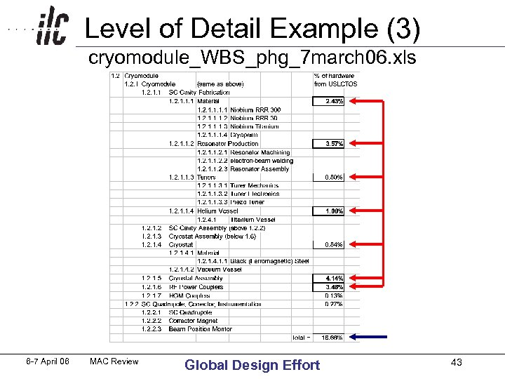 Level of Detail Example (3) cryomodule_WBS_phg_7 march 06. xls 6 -7 April 06 MAC
