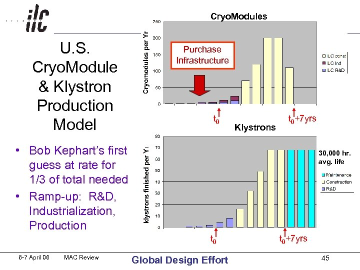 Cryo. Modules Purchase U. S. Infrastructure Cryo. Module & Klystron Production t Model 0