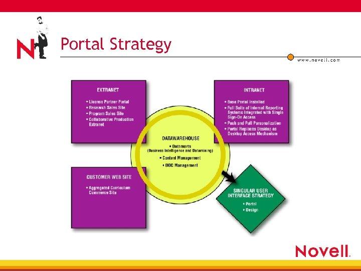 Portal Strategy