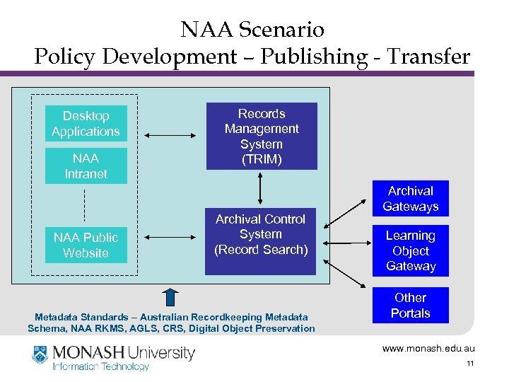 NAA Scenario Policy Development – Publishing - Transfer Desktop Applications NAA Intranet NAA Public