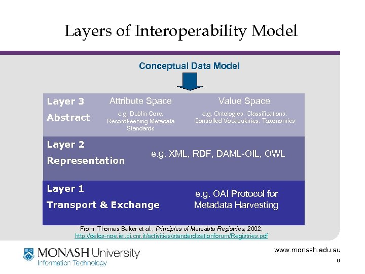 Layers of Interoperability Model Conceptual Data Model Layer 3 Abstract Attribute Space Value Space