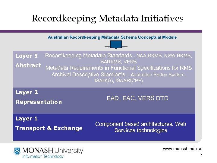 Recordkeeping Metadata Initiatives Australian Recordkeeping Metadata Schema Conceptual Models Layer 3 Recordkeeping Metadata Standards