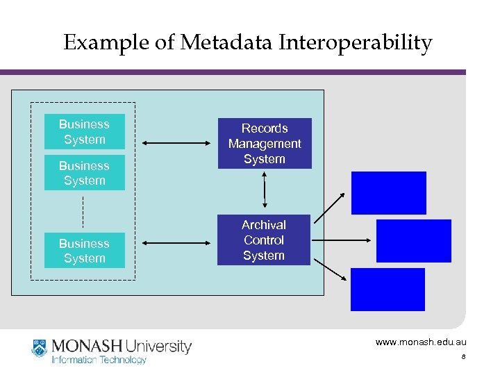 Example of Metadata Interoperability Business System Records Management System Archival Control System www. monash.