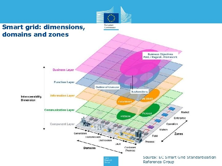 Smart grid: dimensions, domains and zones Source: EC Smart Grid Standardisation Reference Group