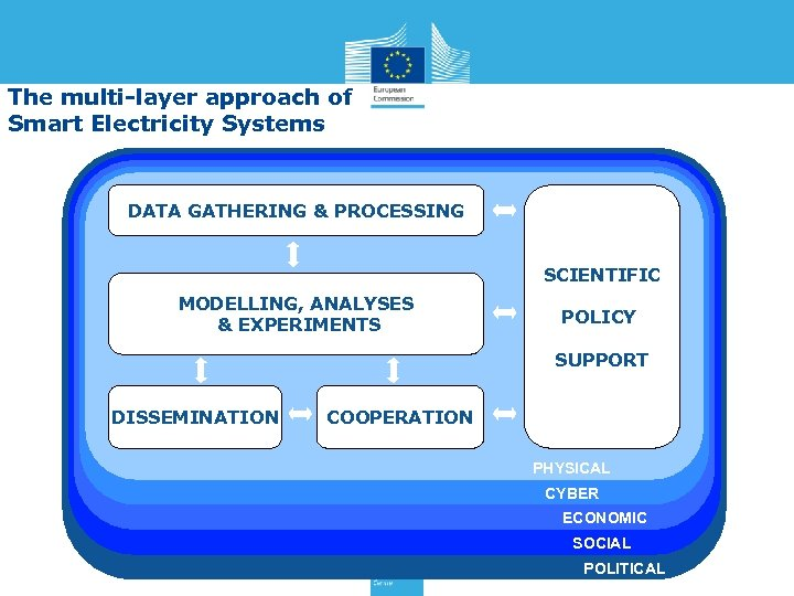 The multi-layer approach of Smart Electricity Systems DATA GATHERING & PROCESSING SCIENTIFIC MODELLING, ANALYSES