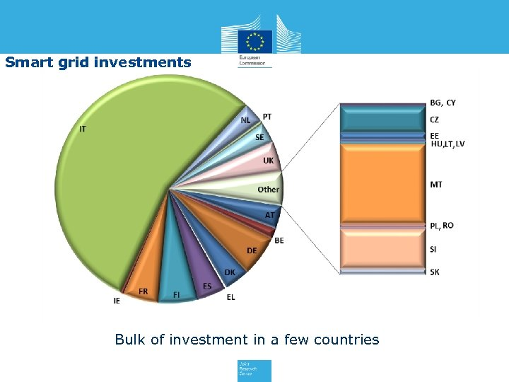 Smart grid investments Bulk of investment in a few countries