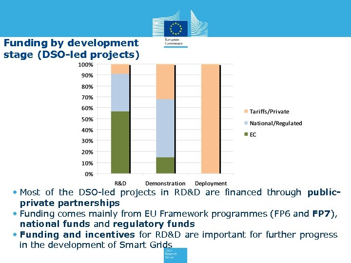 Funding by development stage (DSO-led projects) • Most of the DSO-led projects in RD&D
