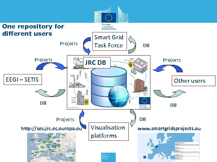 One repository for different users Projects Smart Grid Task Force DB Projects JRC DB