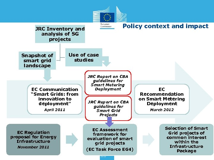 Policy context and impact JRC Inventory and analysis of SG projects Snapshot of smart