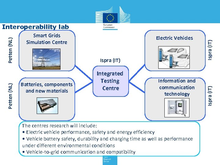 Electric Vehicles Ispra (IT) Batteries, components and new materials Integrated Testing Centre Information and