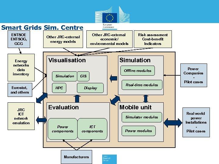 Smart Grids Sim. Centre ENTSOE ENTSOG, GCG Energy networks data inventory Eurostat, and others