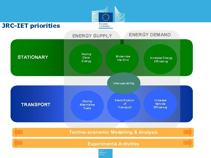 JRC-IET priorities ENERGY SUPPLY STATIONARY Deploy Clean Energy ENERGY DEMAND Modernise the Grid Increase
