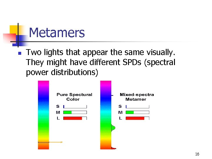Metamers n Two lights that appear the same visually. They might have different SPDs