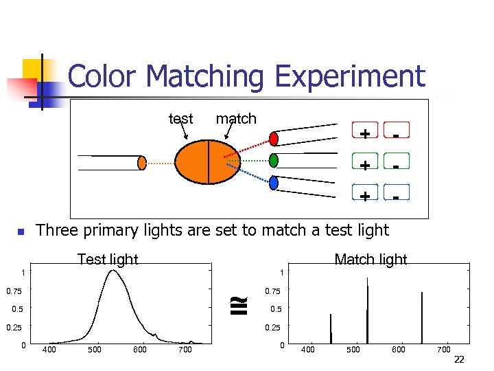 Color Matching Experiment test match - + - Three primary lights are set to
