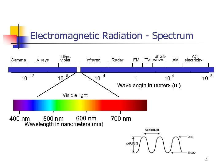 Electromagnetic Radiation - Spectrum Gamma 10 X rays -12 Ultraviolet 10 Infrared -8 10