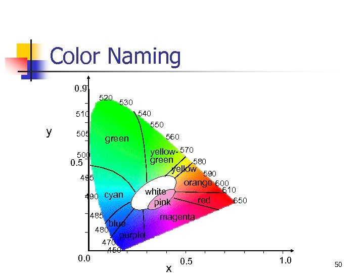 Color Naming 0. 9 520 530 540 550 510 y 505 green yellow- 570