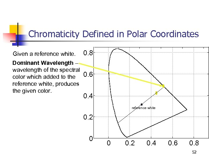 Chromaticity Defined in Polar Coordinates Given a reference white. 0. 8 Dominant Wavelength –