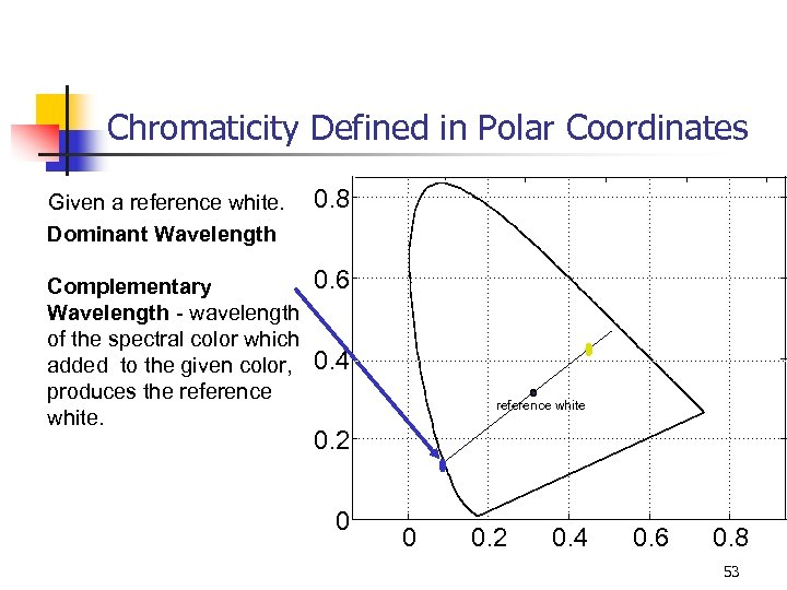 Chromaticity Defined in Polar Coordinates Given a reference white. Dominant Wavelength 0. 8 Complementary