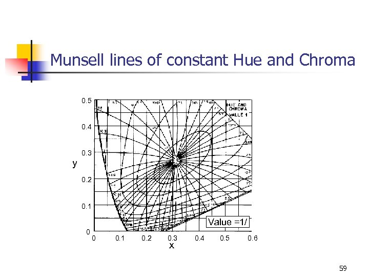 Munsell lines of constant Hue and Chroma 0. 5 0. 4 y 0. 3