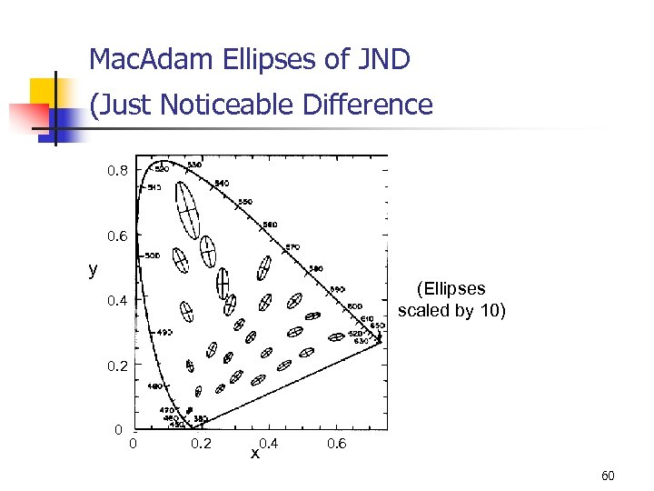 Mac. Adam Ellipses of JND (Just Noticeable Difference 0. 8 0. 6 y (Ellipses