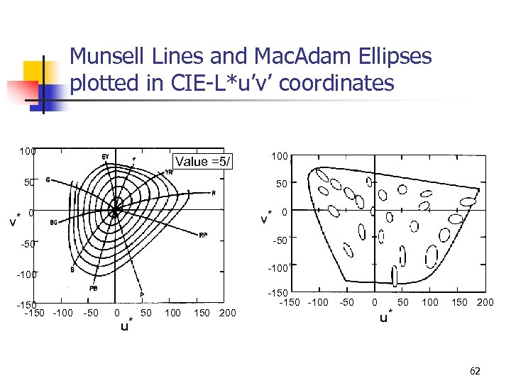 Munsell Lines and Mac. Adam Ellipses plotted in CIE-L*u'v' coordinates 100 Value =5/ 100